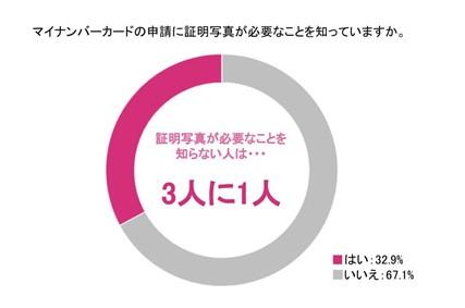 画像2: 株式会社DNPフォトイメージングジャパン調べ