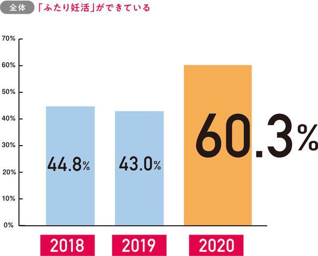 画像2: 妊活白書2020 by  ロート製薬
