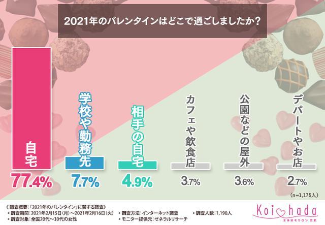 画像: 【2021年のバレンタイン】8割以上が今年は「相手の自宅や自宅で過ごした」と回答!