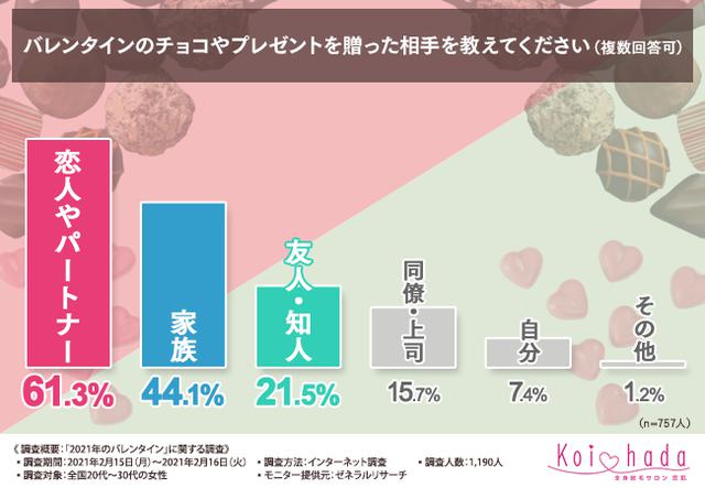 画像: 【2021年のバレンタイン】6割の女性が恋人・パートナーにチョコやプレゼント贈ったと回答!