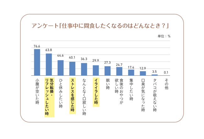 画像: 【出典元】株式会社アスマーク(www.asmarq.co.jp)「仕事中の間食に関するアンケート調査」調べ 期間:2018年5月 対象者:一都三県在住20~59歳男女会社員800⼈