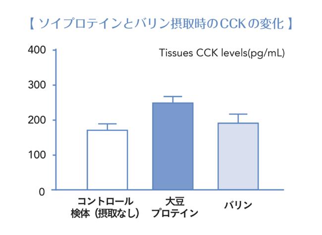 画像: 大豆プロテイン、必須アミノ酸(バリン)の摂取時、そして何も摂取しない状態(コントロール検体)で、満腹成分CCKの分泌結果を比較したデータ。参照:Food Funct.,2019,10,3356 Min Tian etc. ※動物を用いた試験データです