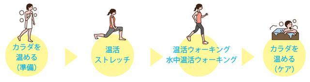 """画像2: 『カラダ活活(いきいき)プロジェクト』第一弾 """"温活フィットネス"""""""
