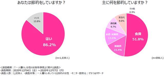 画像: 一人暮らし中の20代女性、86%以上が節約志向の「堅実女子」!