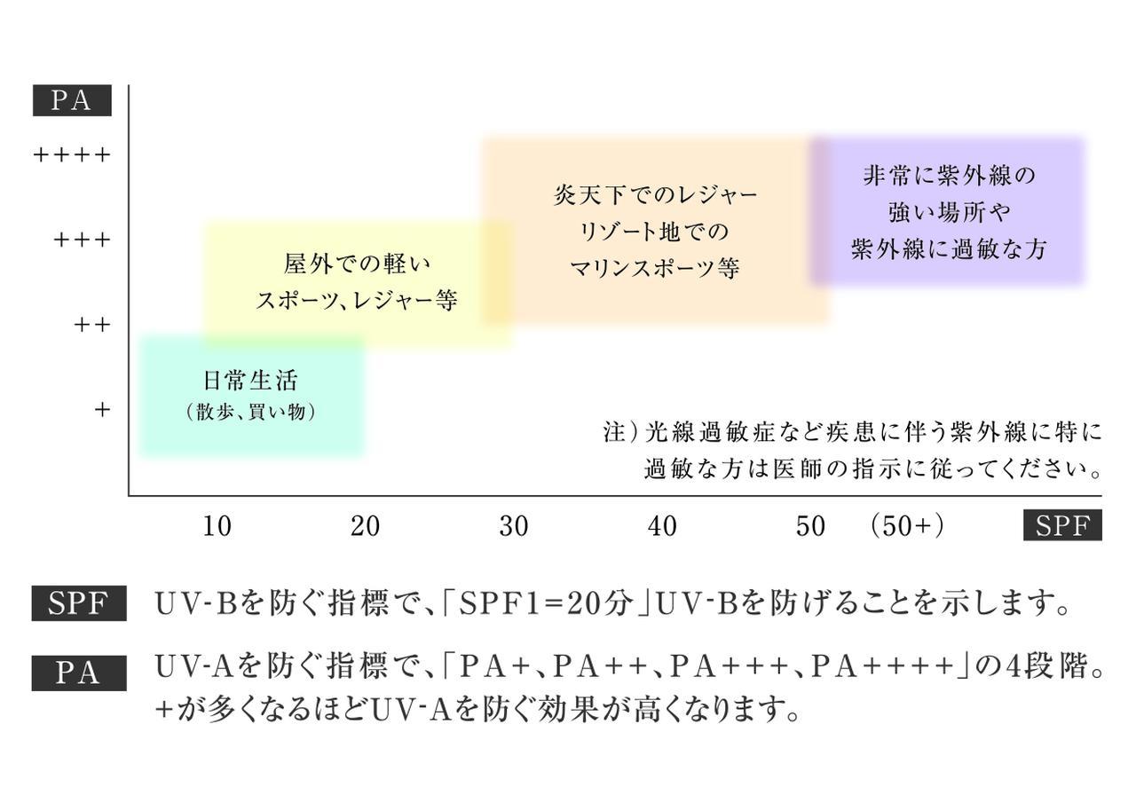 画像: 出典:日本化粧品工業連合会