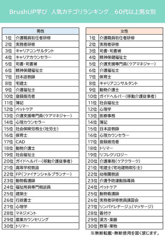 画像6: 人気資格・スキルランキング~BrushUP学び2021年3月度集計結果より