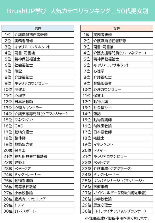 画像5: 人気資格・スキルランキング~BrushUP学び2021年3月度集計結果より