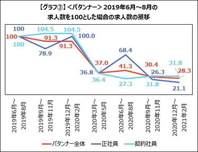 画像: <デザイナー>業務委託ニーズの高まりにより、正社員・契約社員の求人数は減少