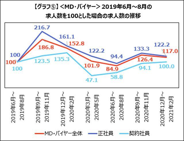 画像: <MD・バイヤー>求人数は微減。一方、数値分析やアクセス解析などECに関わるニーズは上昇
