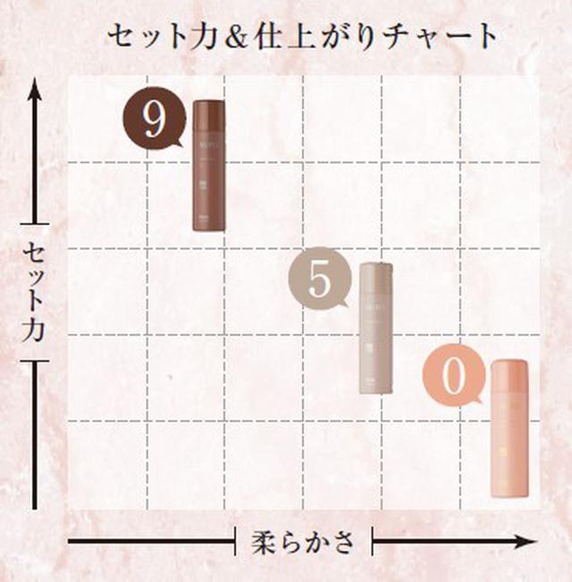 画像: ▷セット力&仕上がりチャート〈イメージ〉
