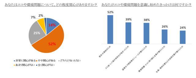 画像: 約3人に2人がエコや環境問題に関心あり! 約8割の人が「エコバックの使用」で環境貢献
