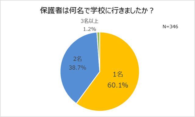 画像2: 学校行事のために学校へ行く機会、コロナ流行以降9割以上が「減った」