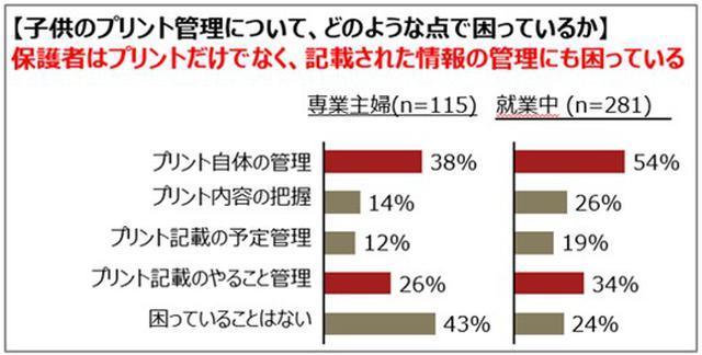 画像: プリント自体の管理だけでなく、記載された情報の管理に困っている働くママは54%