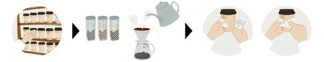 画像2: 『珈琲文庫|』とは、飲む文庫本をコンセプトにした越境が手掛ける新たなコーヒーブランド
