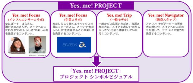 画像2: アナ スイ コスメティックス初のユーザー参加型プロジェクト、ANNA SUI『Yes, me! PROJECT』がスタート!