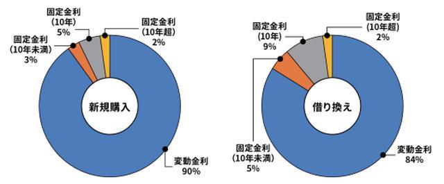 画像: 金利タイプ別:新規購入で9割以上、借り換えで8割以上が変動金利を選択