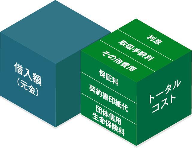 画像: 住宅ローン ソニー銀行(ネット銀行)