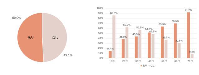 画像: お中元・夏ギフトを贈る予定がある人の割合は年代と比例!50代以上は6割~9割と、大多数が「あり」と回答。