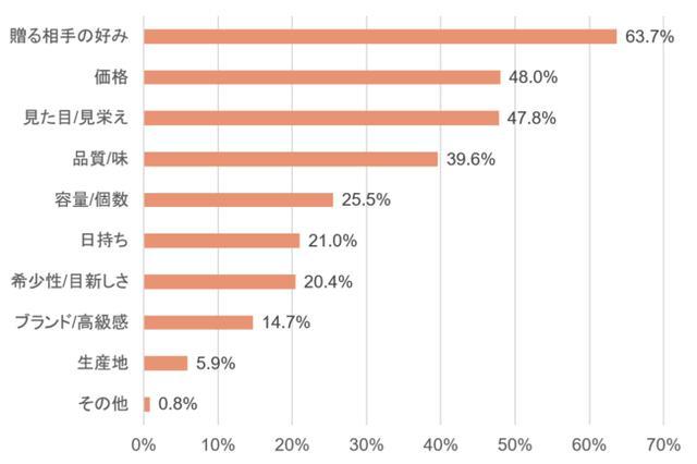 画像2: お中元・夏ギフト人気No.1は「洋菓子」!ギフト選びでは見栄え・価格帯などが重視される傾向に。