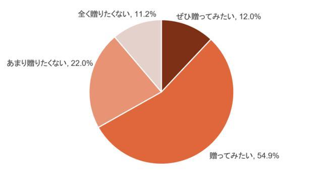 """画像: コロナ禍の夏。約7割が""""帰省代わりのギフト""""に興味あり!"""