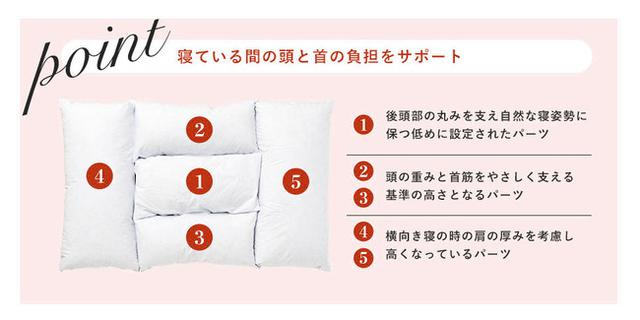 画像: 正しい寝勢を実現する独自の5分割構造