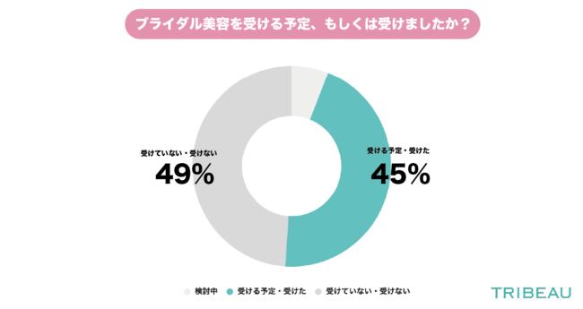 画像: ◆ブライダル美容を受ける予定・受けたと回答したのは45%と約半数の結果となった