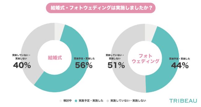画像: ◆結婚式を実施した人が半数以上(56%)に対し、フォトウェディングを実施した人は半数以下(44%)となった