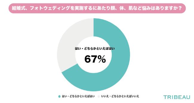 画像: ◆約7割(67%)の人が悩みがあると回答