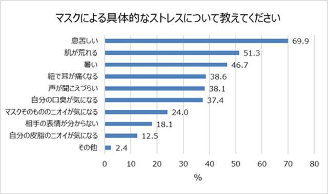 画像: ※出典:富士産業株式会社「マスクとストレスに関する調査」 (2020年11月)