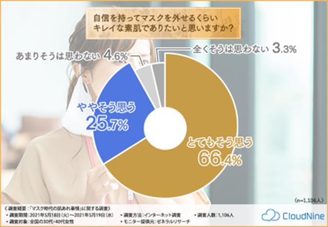 画像: ※出典:株式会社CloudNine「マスク時代の肌あれ事情」に関する調査(2021年5月)