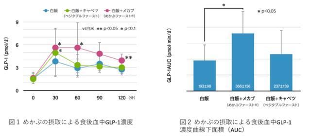 画像: 「めかぶファースト®」GLP-1試験における研究結果