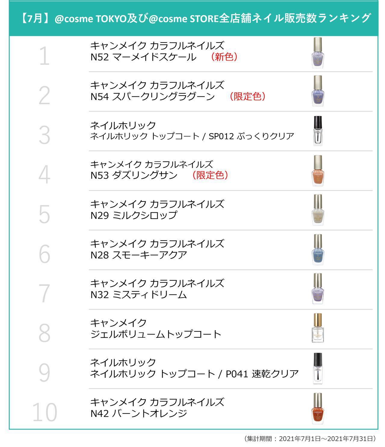 画像: 【7月】@cosme TOKYO及び@cosme STORE全店舗ネイル販売数ランキング