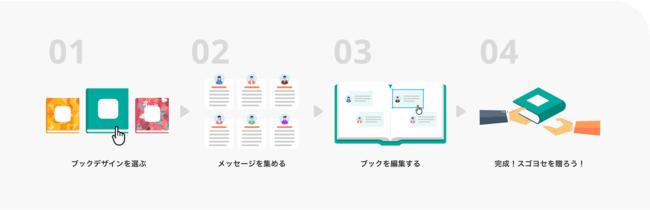 画像5: 従来のオンライン型寄せ書きサービスと違う4つの「スゴさ」