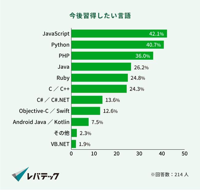 画像2: 就活生が今後仕事で使用したい言語1位は、去年に続き「Python」