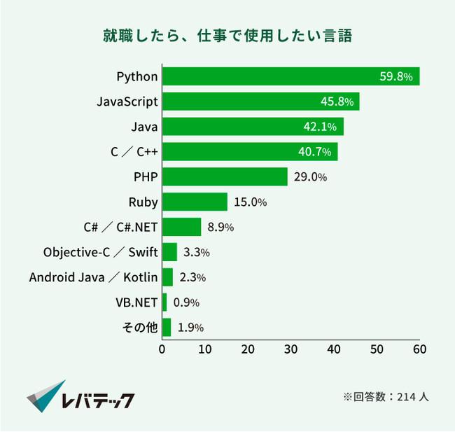 画像1: 就活生が今後仕事で使用したい言語1位は、去年に続き「Python」