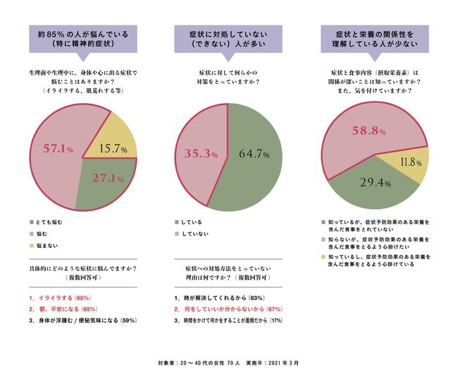 画像: 【女性の活躍を妨げるPMS】85%の女性が悩みながらも、対処できていないという実態