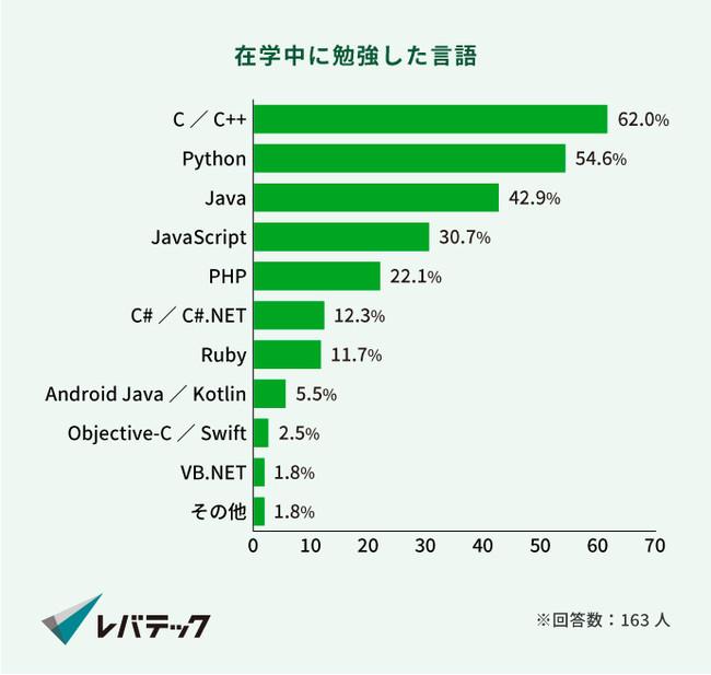 画像2: 8割以上の学生が、大学生以降でプログラミング学習を開始