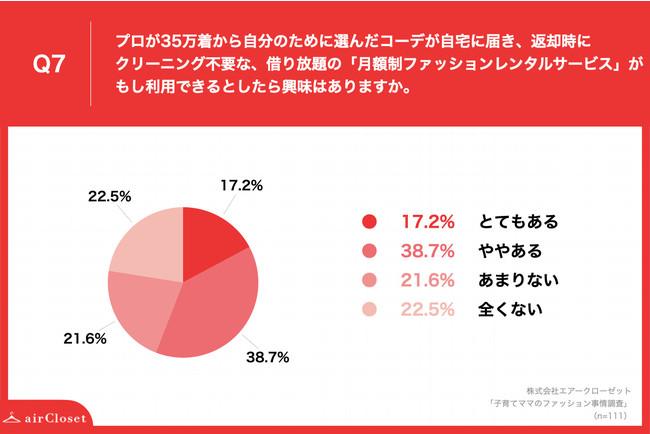 画像: 「月額制ファッションレンタルサービス」について、約6割のママが「興味」