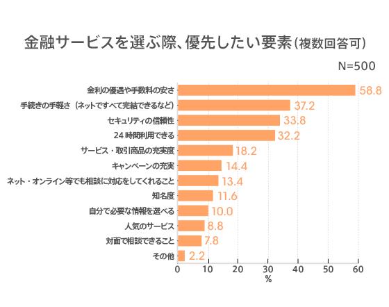 画像2: 約6割がインターネットバンキングを利用! 金融サービスの優先ポイント 1位は「金利の優遇や手数料の安さ」