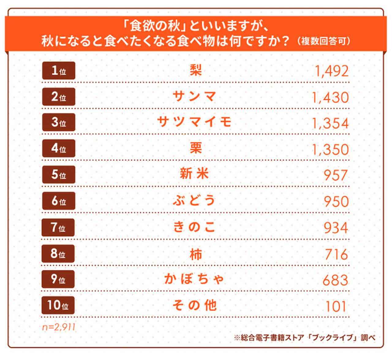 """画像: 今年の""""秋の味覚""""人気No.1は「梨」で決定、僅差で「サンマ」が2位"""