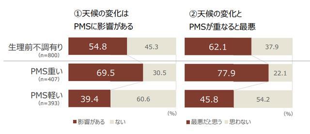 画像: PMSは天候変化で症状が悪化する?気圧の変化とPMSが重なると「最悪な状態」に