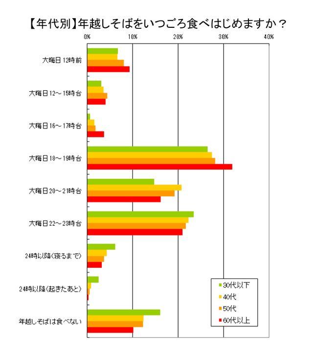 画像: 年越しそばを食べる時間帯で最も多かったのは「大晦日18~19時台」 chosa.nifty.com