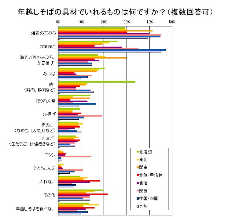 画像: 年越しそばの具材で入れるものランキング 1位は「海老の天ぷら」 chosa.nifty.com