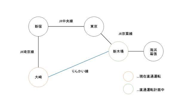 画像: 将来的な実現は可能か -りんかい線と京葉線の相互直通運転-