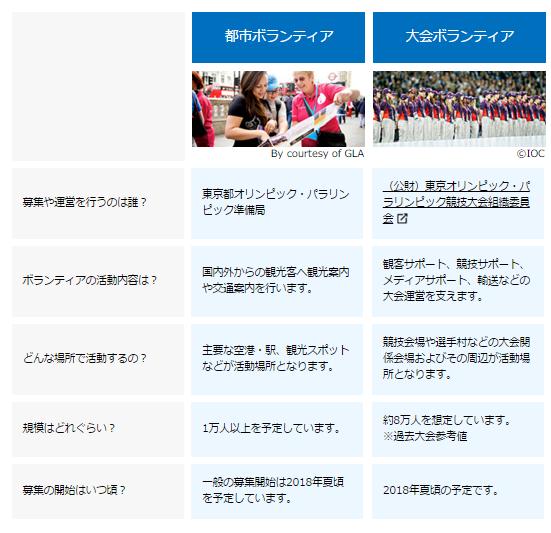 画像: 東京ボランティアナビ>ボランティア活動を知る www.city-volunteer.metro.tokyo.jp