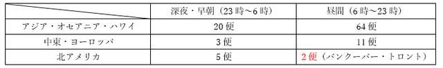 画像: ※運航便数が一番多い曜日で算出 ※出発日基準