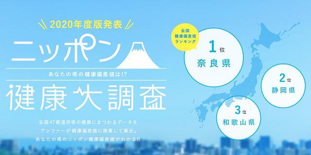 """画像: 奈良県が""""健康実行力""""で全国1位に。ニッポン健康大調査2020が発表"""