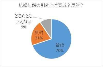 画像: 女性の結婚年齢引き上げに賛成が7割「男性引き下げれば?」「もっと引き上げよう」の声も | ママスタセレクト