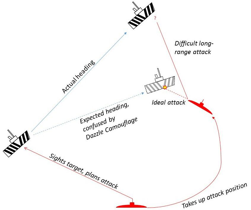 画像: この図が示すように実際に向かっている方向とは別の方向へ攻撃を仕掛けさせる妨害効果がある en.wikipedia.org