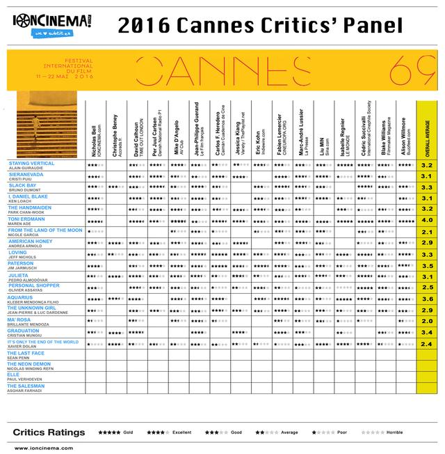 画像: http://www.ioncinema.com/news/film-festivals/2016-cannes-critics-panel-day-9-dolan-comes-out-with-its-the-only-the-end-of-the-world